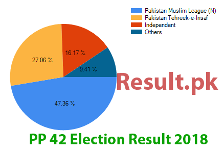 Election result 2018 PP-42