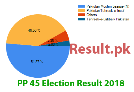 Election result 2018 PP-45