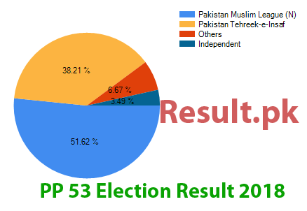 Election result 2018 PP-53