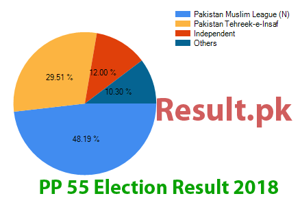 Election result 2018 PP-55