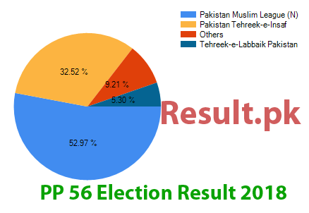 Election result 2018 PP-56