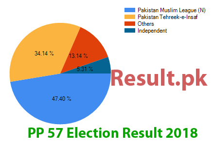 Election result 2018 PP-57