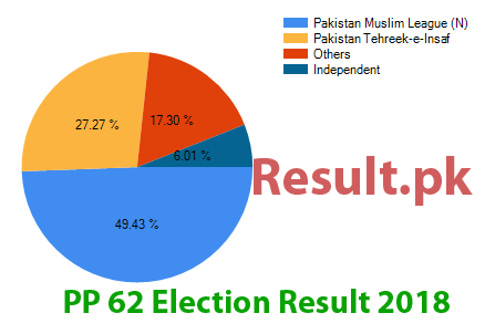 Election result 2018 PP-62