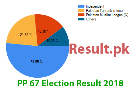 Election result 2018 PP-67