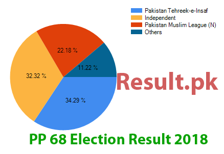 Election result 2018 PP-68