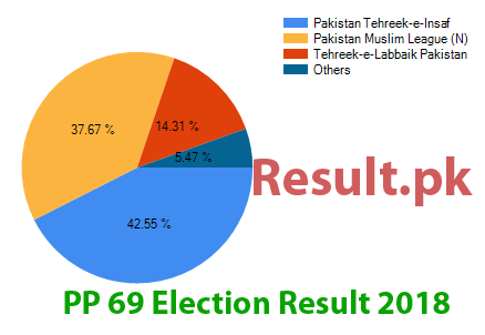 Election result 2018 PP-69