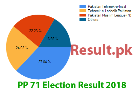 Election result 2018 PP-71