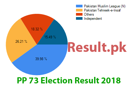 Election result 2018 PP-73