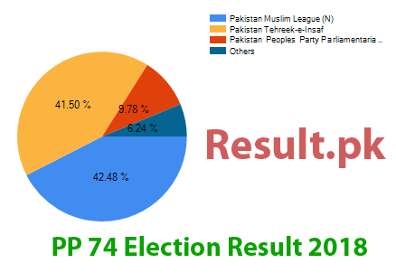 Election result 2018 PP-74