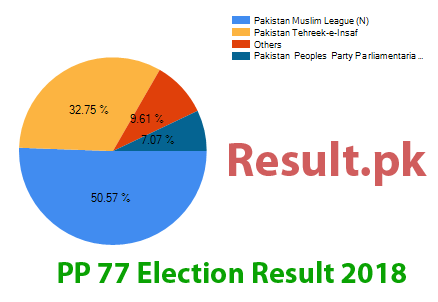 Election result 2018 PP-77