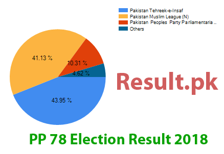 Election result 2018 PP-78