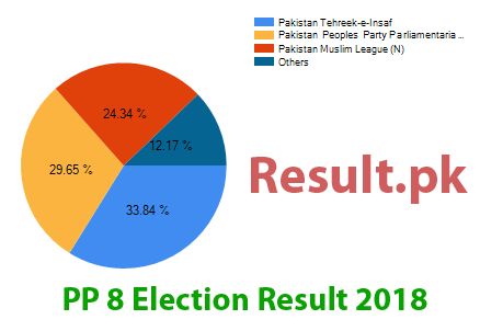 Election result 2018 PP-8