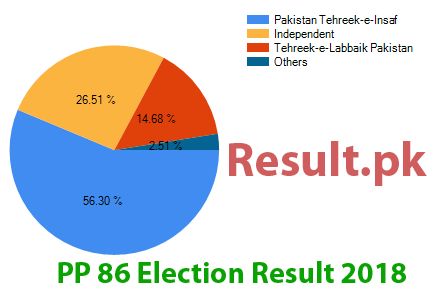 Election result 2018 PP-86