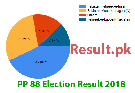 Election result 2018 PP-88