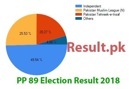 Election result 2018 PP-89