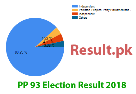 Election result 2018 PP-93