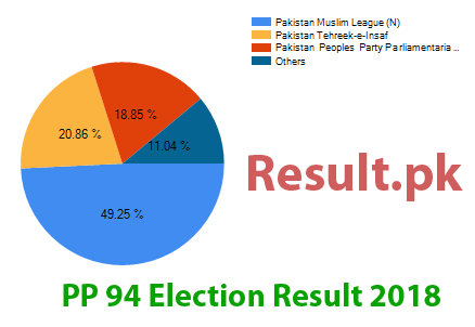 Election result 2018 PP-94