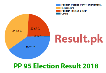 Election result 2018 PP-95