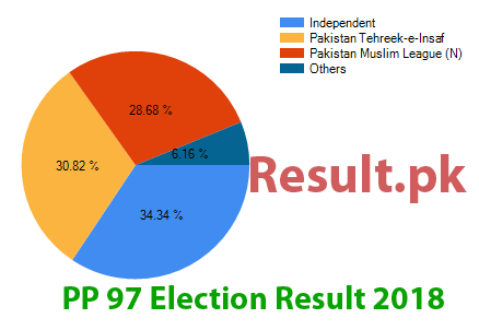 Election result 2018 PP-97