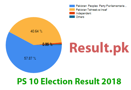 Election result 2018 PS-10