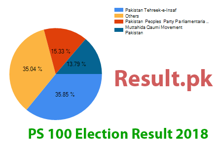 Election result 2018 PS-100
