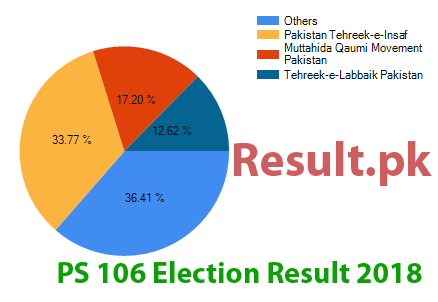 Election result 2018 PS-106