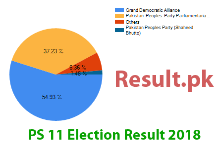 Election result 2018 PS-11