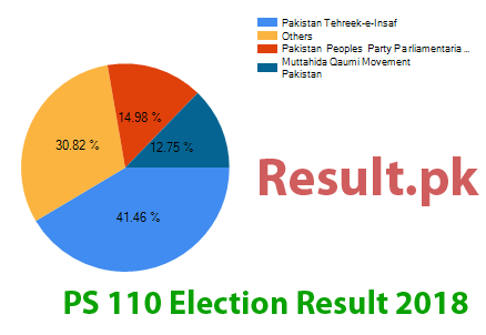 Election result 2018 PS-110