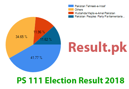 Election result 2018 PS-111