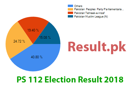 Election result 2018 PS-112