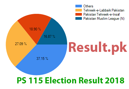 Election result 2018 PS-115