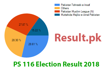 Election result 2018 PS-116