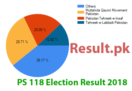 Election result 2018 PS-118