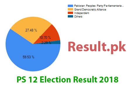 Election result 2018 PS-12