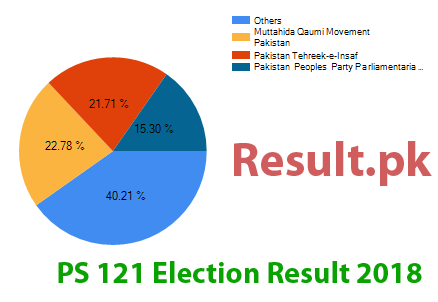 Election result 2018 PS-121