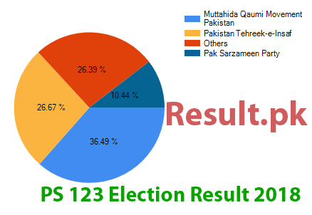 Election result 2018 PS-123