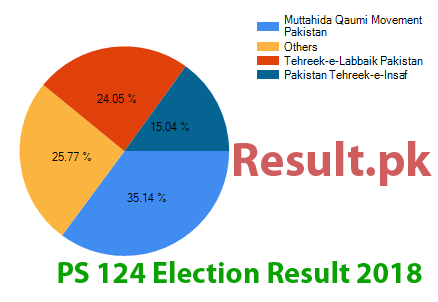 Election result 2018 PS-124