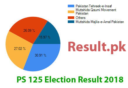 Election result 2018 PS-125
