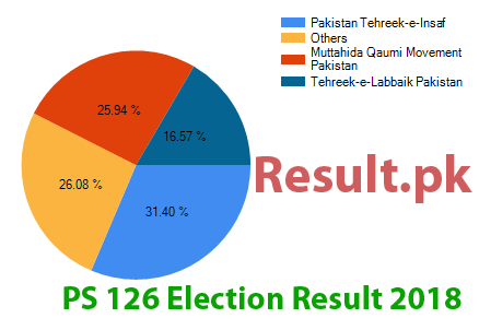 PS 126 Karachi Central IV Election Result 2018 Karachi