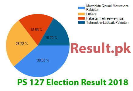 Election result 2018 PS-127
