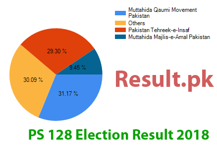 Election result 2018 PS-128