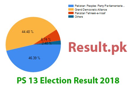 Election result 2018 PS-13