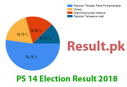 Election result 2018 PS-14