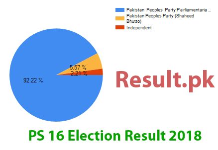 Election result 2018 PS-16