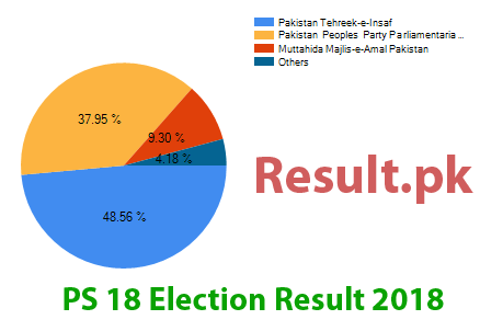 Election result 2018 PS-18