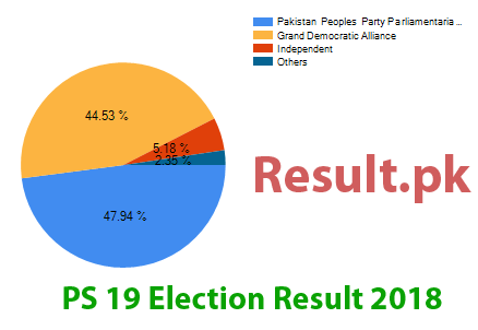 Election result 2018 PS-19