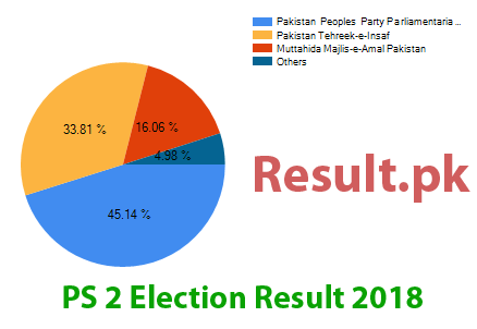 Election result 2018 PS-2