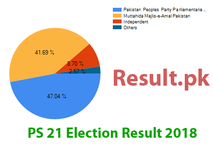 Election result 2018 PS-21