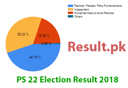 Election result 2018 PS-22