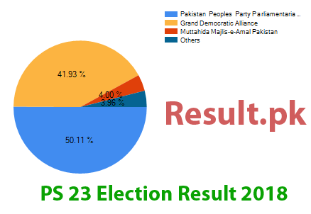 Election result 2018 PS-23